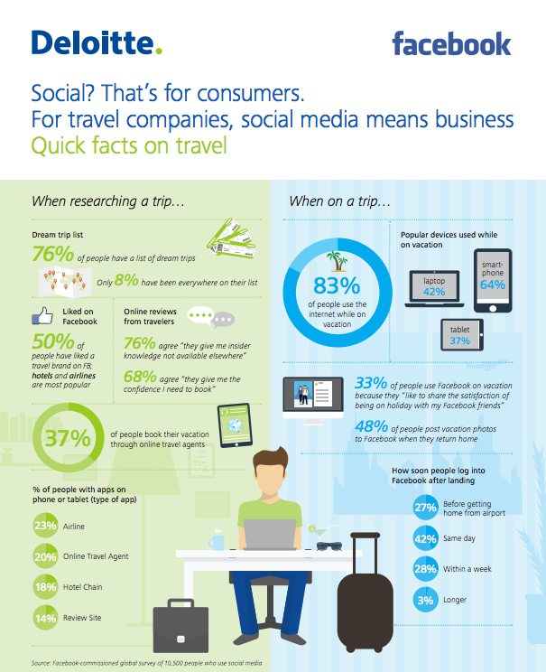 Social Media Infografik