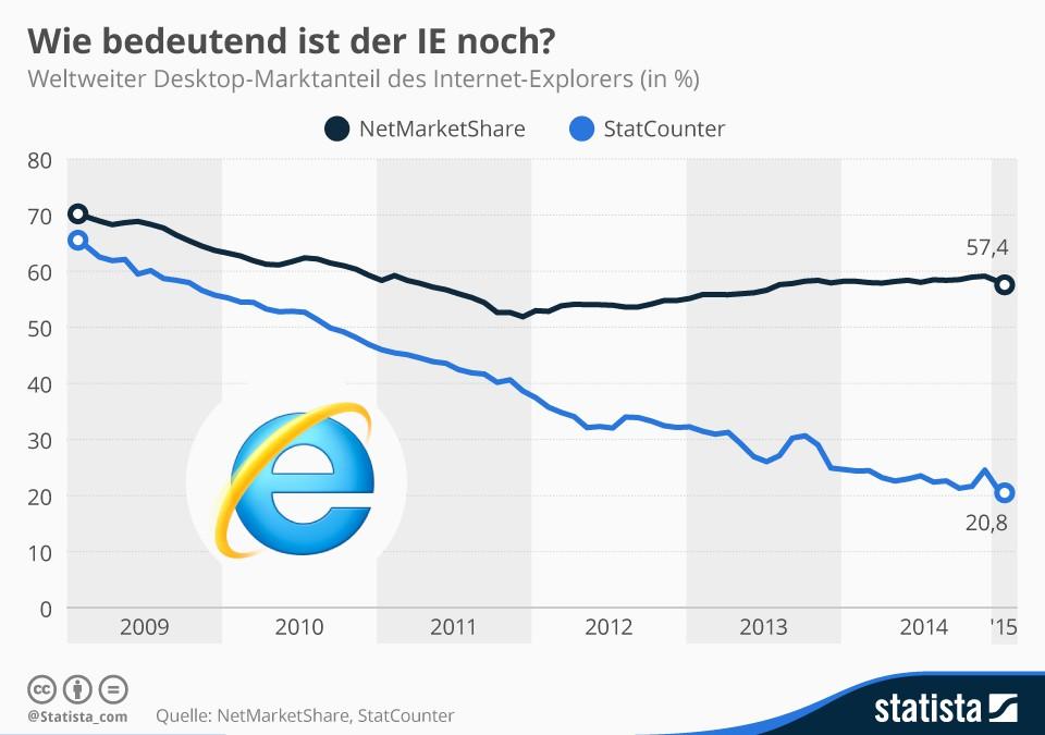 Keine Zukunft mehr für den Internet-Explorer